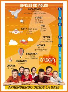 Niveles de inglés en Crisan Formación